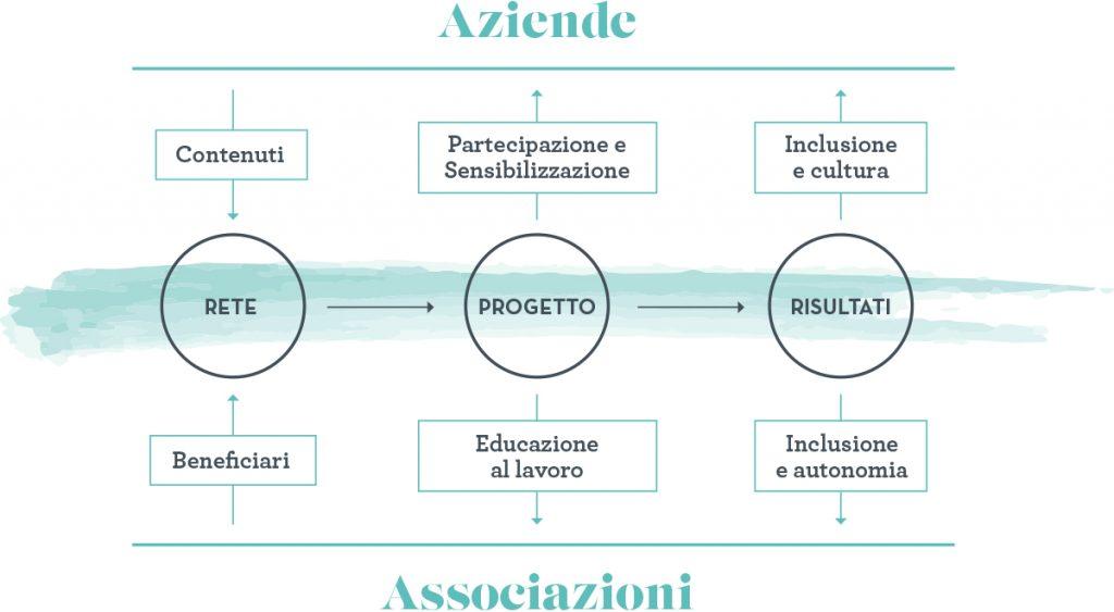 Immagine che rappresenta il modello operativo di Fondazione Adecco
