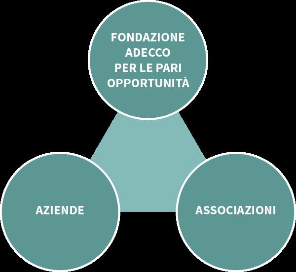 Modello operativo della Fondazione. Un triangolo fatto da aziende, associazioni e Fondazione Adecco